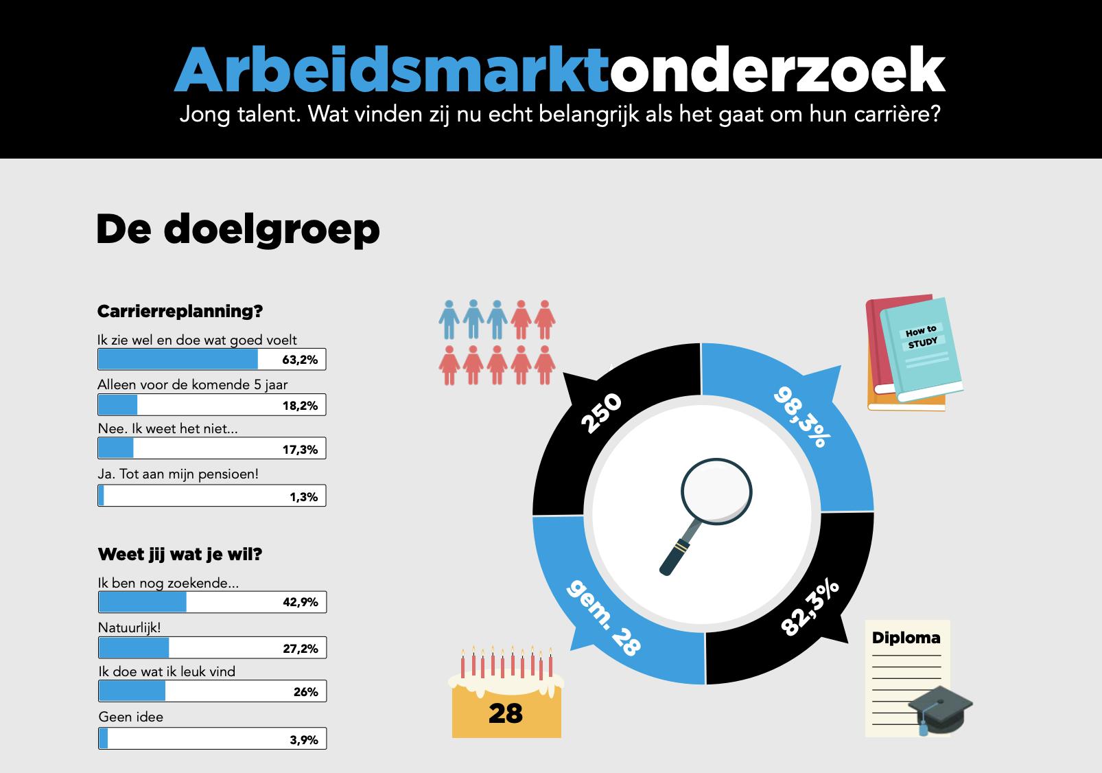 Infographic-arbeidsmarktonderzoek